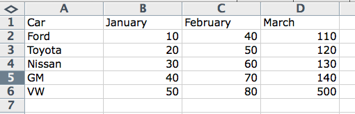 Relationship between excel formula